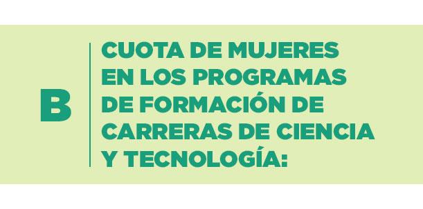 B) Cuota de mujeres en los programas de formación de carreras de ciencia y tecnología