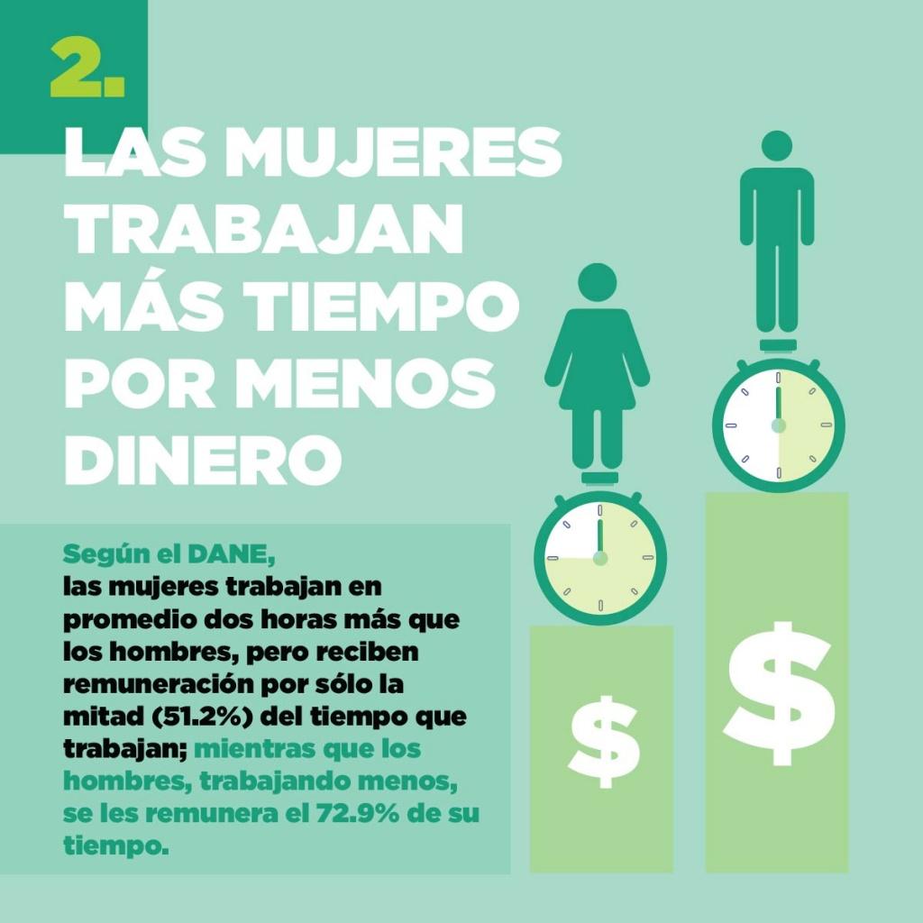 Las mujeres trabajan más tiempo por menos dinero